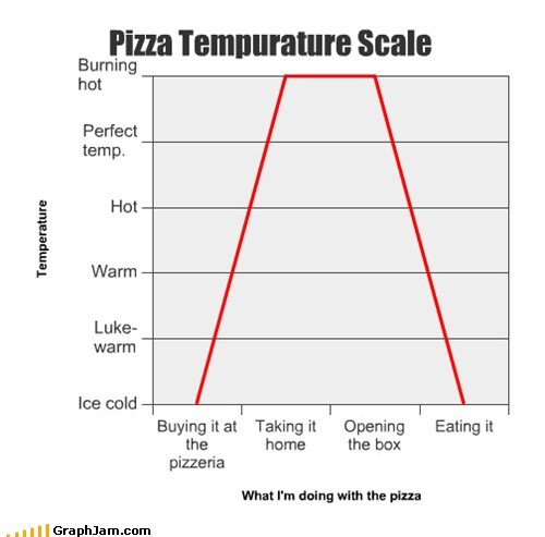 Pizza Tempurature Scale