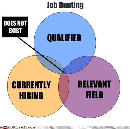 venn diagram qualifications job hunting graph monday thru friday g rated funny