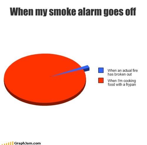 smoke alarms graphs funny - 7454085632
