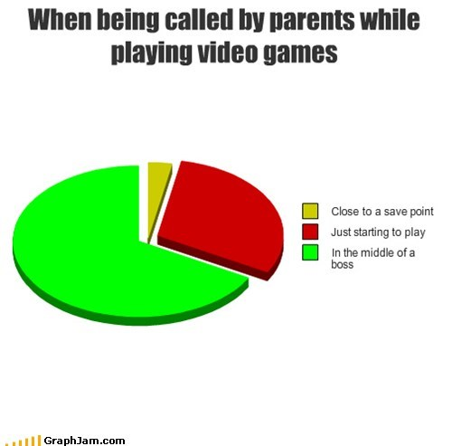 pie charts save point graphs video games funny parents - 7456476672