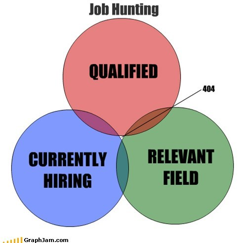 venn diagrams,404,graphs,funny,job hunting