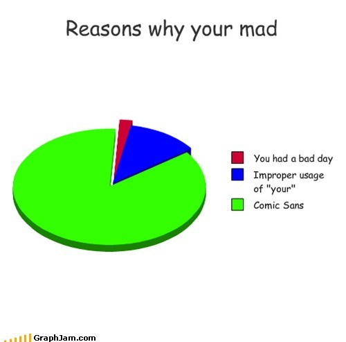 Reasons why your mad