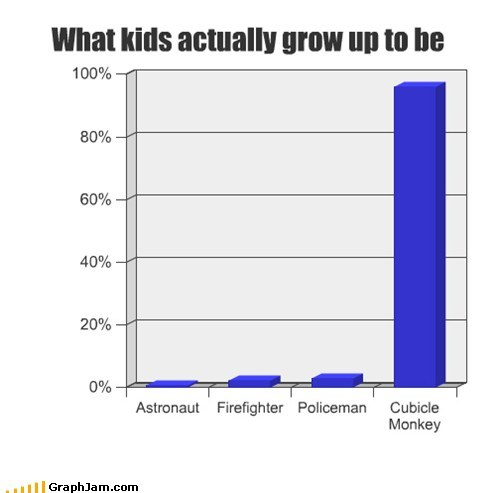 What kids actually grow up to be