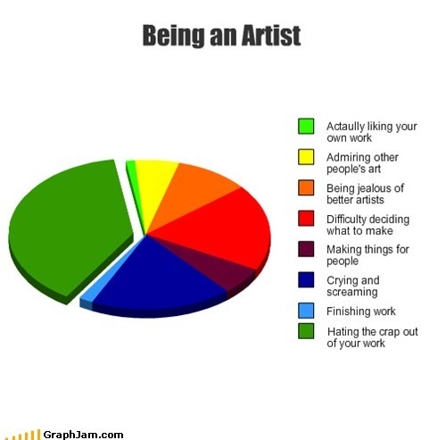 artists art graphs funny - 7463731712