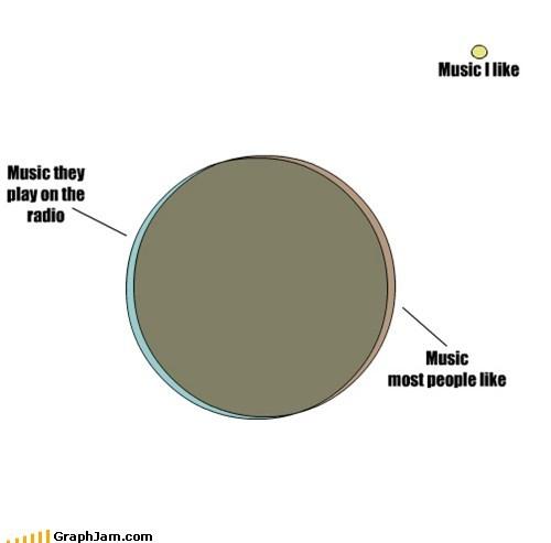Music snob graphs funny - 7463759360