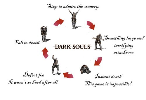 you died,charts,dark souls,funny