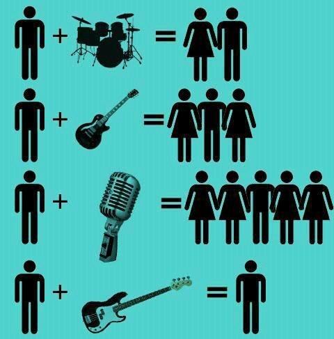 Music Chart math musicians dating fails g rated - 7472229120