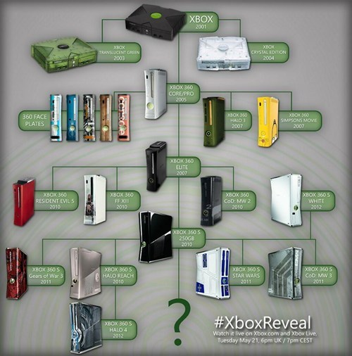 history consoles Family Tree xbox microsoft xbox reveal video games - 7483051264