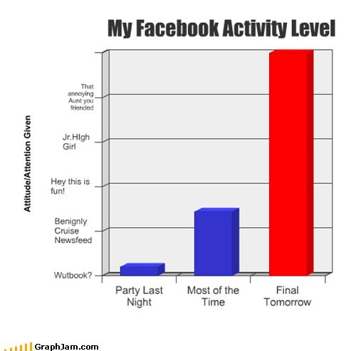 finals,Bar Graph,facebook,graphs,funny