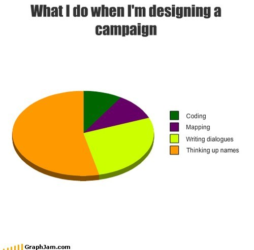 dnd DM graphs funny Pie Chart