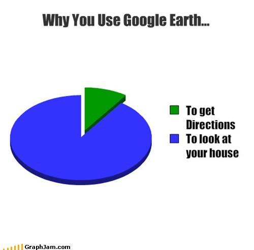 google earth graphs funny Pie Chart - 7496180224