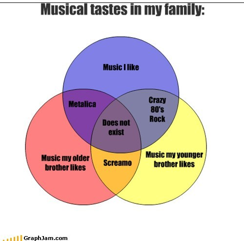 Music,metallica,screamo,siblings,graphs,funny,brothers,venn diagram