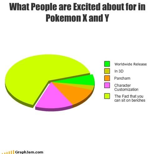 pie charts Pokémon Pokemon X graphs funny Pokemon Y - 7505783296