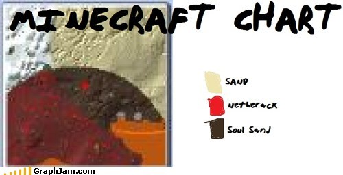 venn diagram minecraft graphs funny - 7506823936