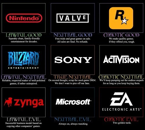 valve,blizzard,zynga,Sony,activision,EA,alignment charts,rockstar,microsoft,funny,nintendo,video game companies