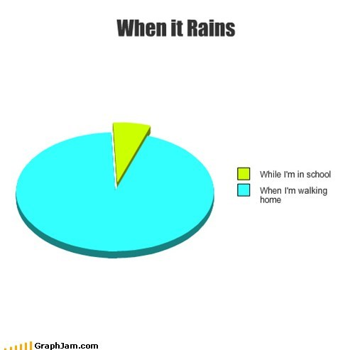 graphs,funny,rain,Pie Chart