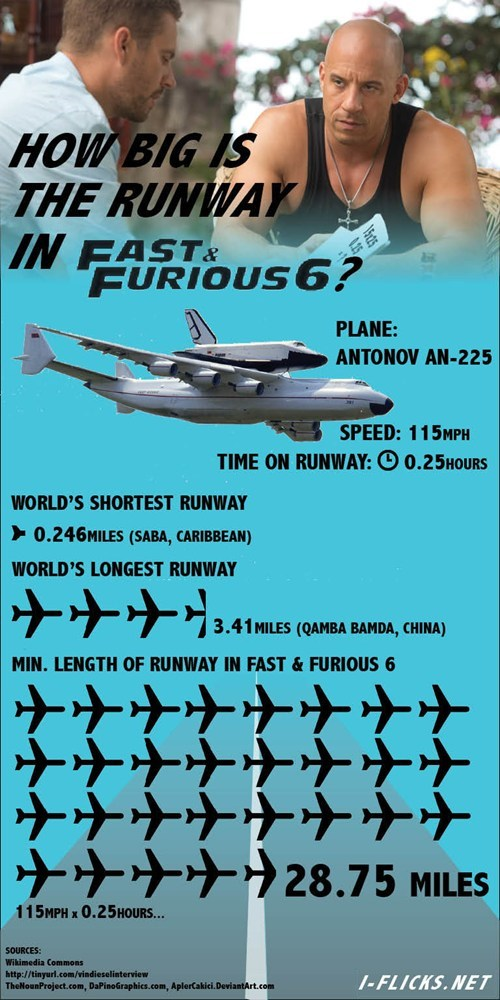 runway Fast and the Furious movies - 7514890240