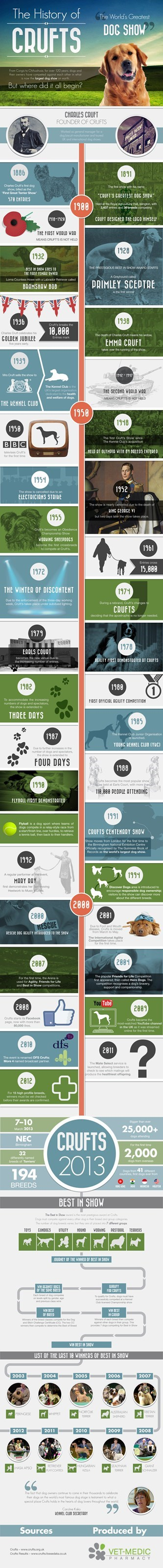 dog show time line history Crufts - 7514970624
