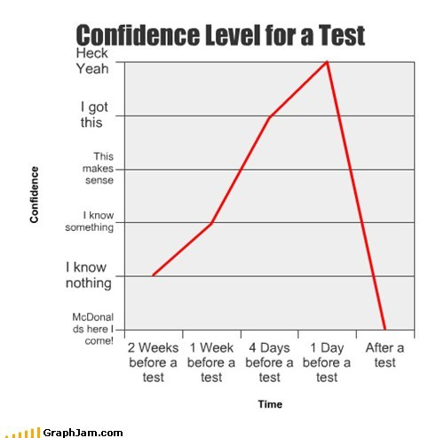 confidence tests graphs line graphs funny - 7517912576
