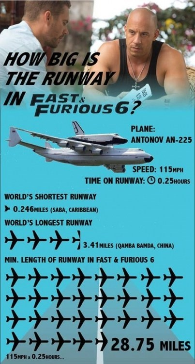 Fast and the Furious movies charts funny - 7518786816