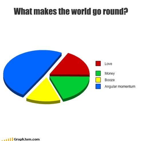 angular momentum,love,graphs,funny,money,Pie Chart