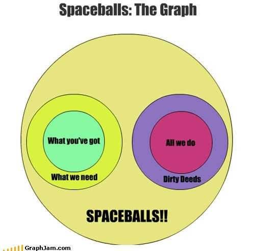 venn diagrams,spaceballs,graphs,funny