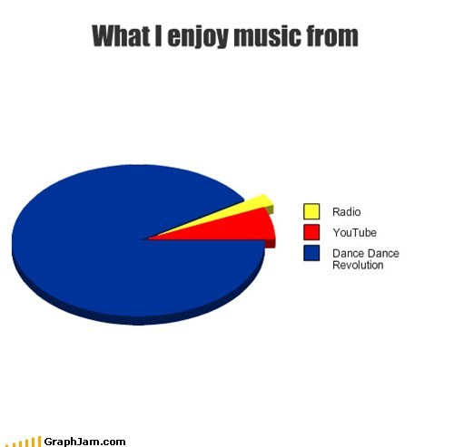 pie charts,Music,graphs,ddr,dance dance revolution,funny