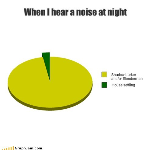 pie charts strange noise shadowlurker graphs funny slenderman - 7536305664
