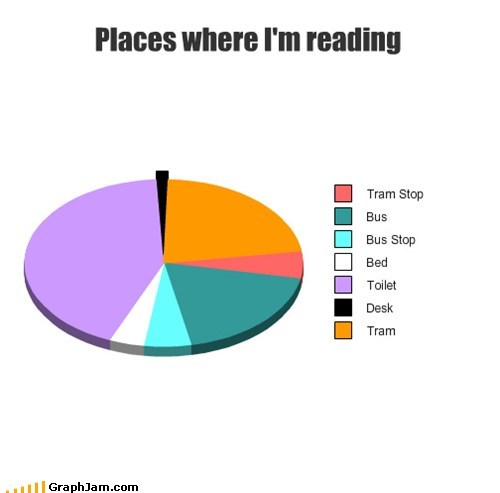 commuting pie charts reading graphs funny - 7539992064