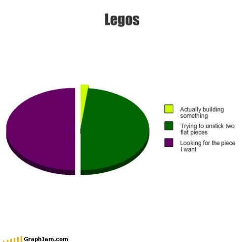 pie charts lego graphs funny - 7545945088