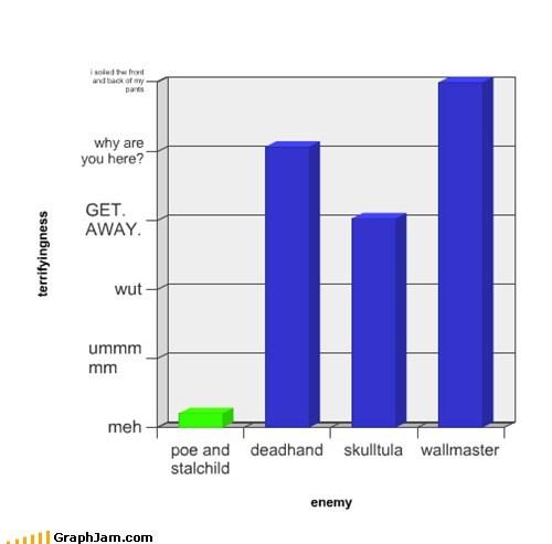 bar graphs legend of zelda LoZ graphs video games funny