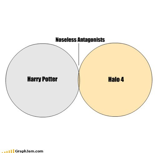 Harry Potter,venn diagrams,halo,graphs,funny