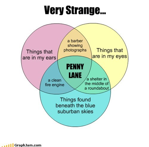 beatles,lyrics,venn diagrams,penny lane,graphs,funny