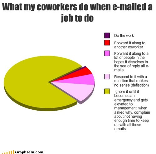 pie charts work coworkers graphs funny - 7562129408