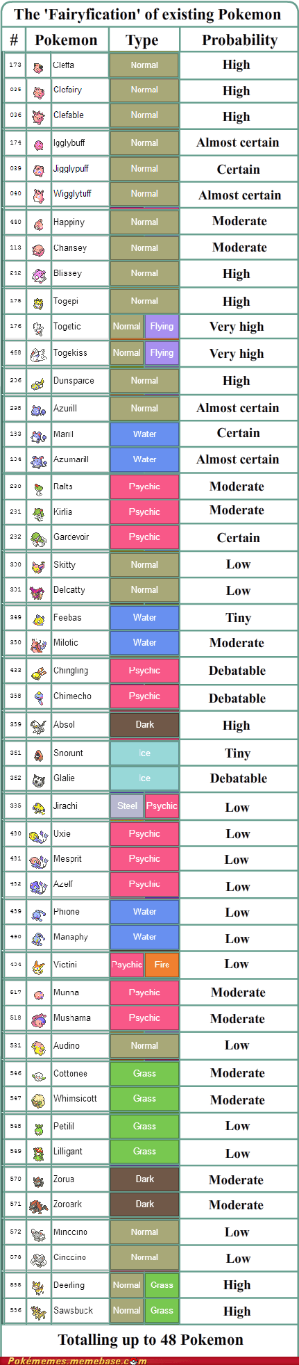 Pokémon,theories,fairy types,speculation