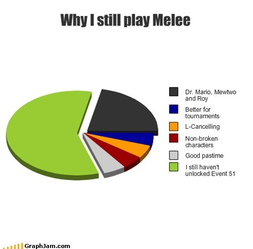 pie charts super smash bros melee graphs video games funny nintendo - 7563362560