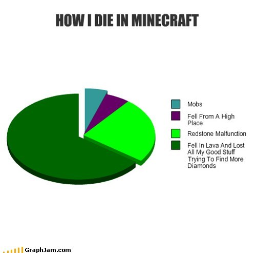 HOW I DIE IN MINECRAFT