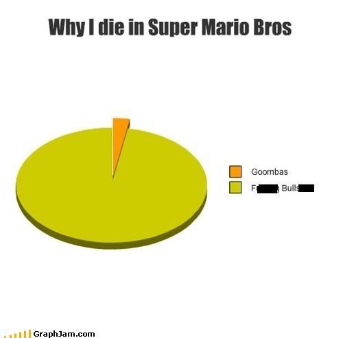 pie charts graphs video games Super Mario bros funny - 7565323520
