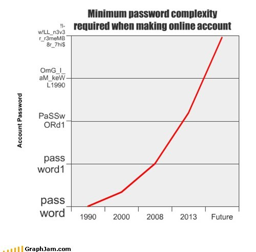 passwords graphs line graphs funny