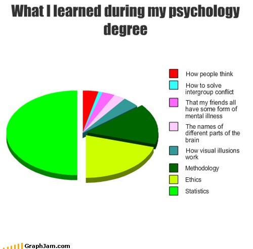 pie charts graphs psychology funny Statistics - 7571144192