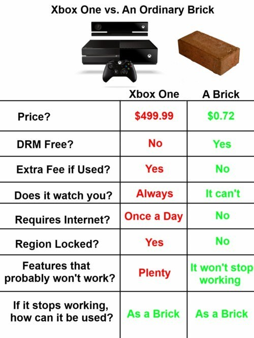 bricks,comparisons,xbox one