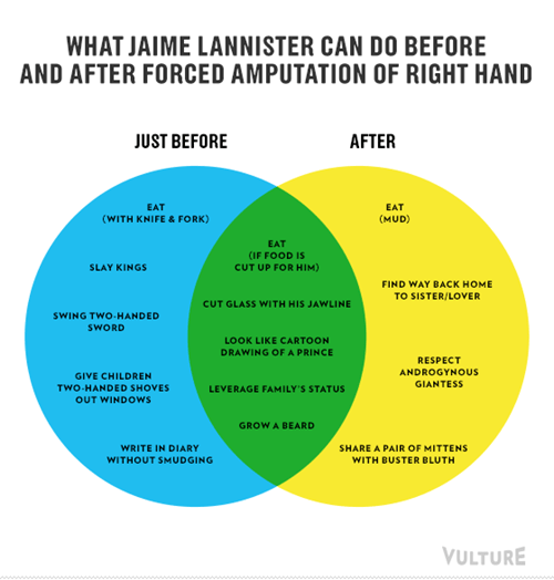 Game of Thrones venn diagram jaime lannister - 7572281600