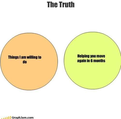 venn diagrams,friends,moving,graphs,funny