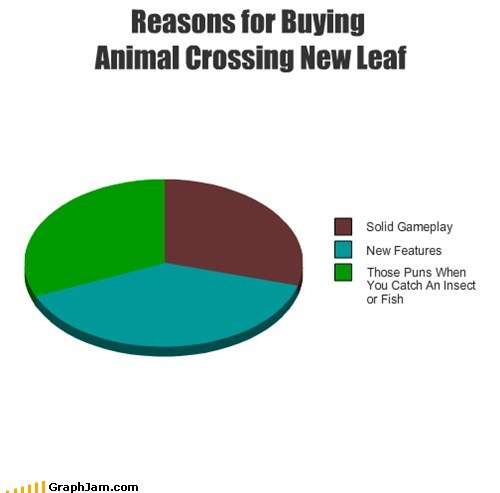 pie charts puns animal crossing graphs video games funny