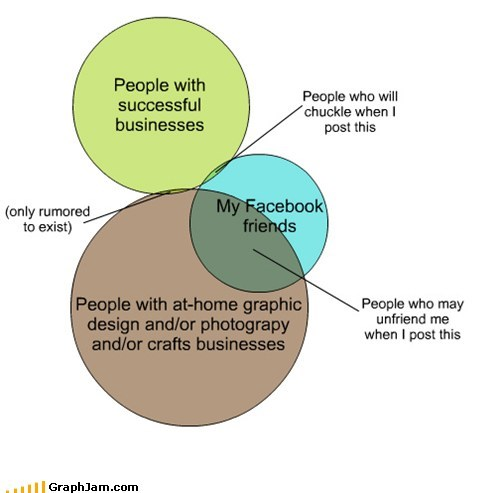 pie charts,small business,facebook,graphs,funny