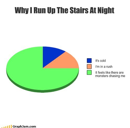 pie charts,monster,stairs,graphs,funny