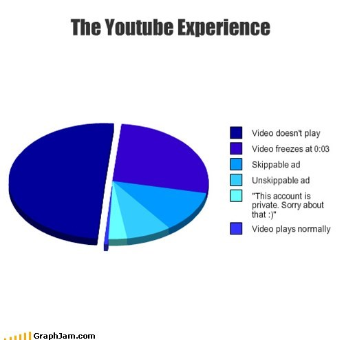 pie charts youtube graphs funny - 7577533952