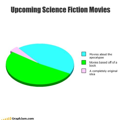 pie charts graphs science fiction funny - 7579540992