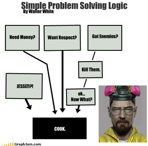 Simple Problem Solving Logic By Walter White COOK. Need Money? Want Respect? Got Enemies? ok... Now What? Kill Them. JESSE!!?!