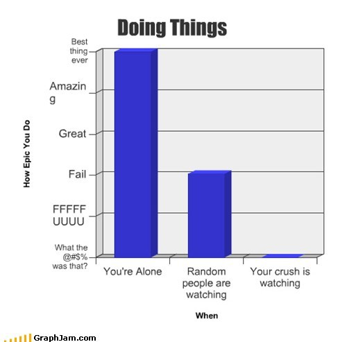 bar graphs crushes graphs funny - 7584443648